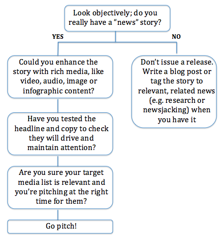Press Release Flowchart